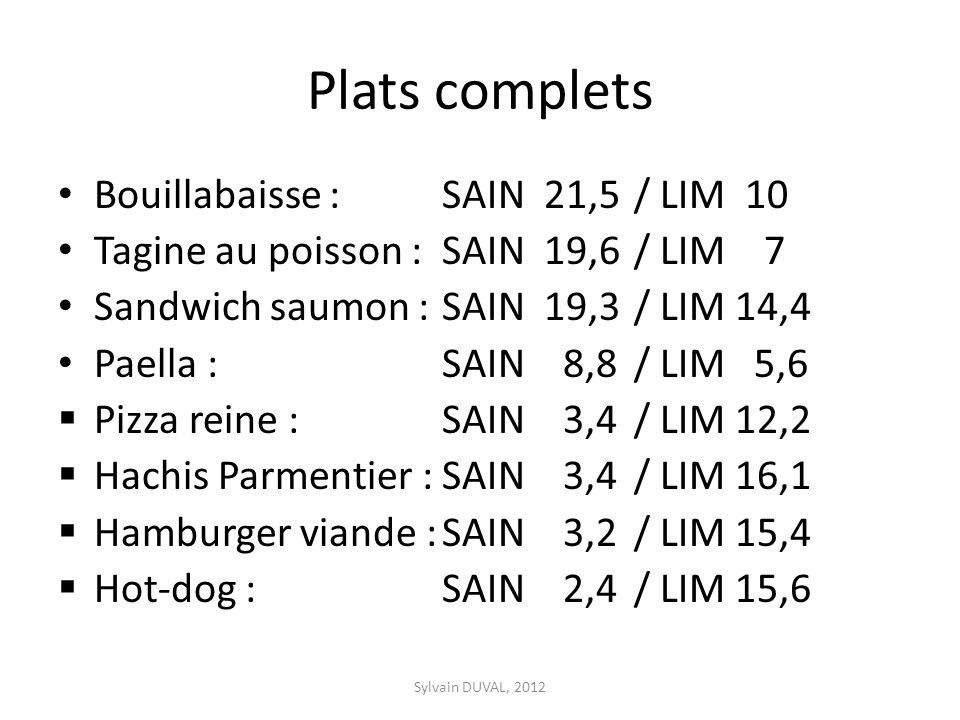 Plats complets Bouillabaisse : SAIN 21,5/ LIM 10 Tagine au poisson :SAIN 19,6/ LIM 7 Sandwich saumon : SAIN 19,3/ LIM 14,4 Paella : SAIN 8,8/ LIM 5,6 Pizza reine : SAIN 3,4/ LIM 12,2 Hachis Parmentier :SAIN 3,4/ LIM 16,1 Hamburger viande :SAIN 3,2/ LIM 15,4 Hot-dog : SAIN 2,4/ LIM 15,6 Sylvain DUVAL, 2012