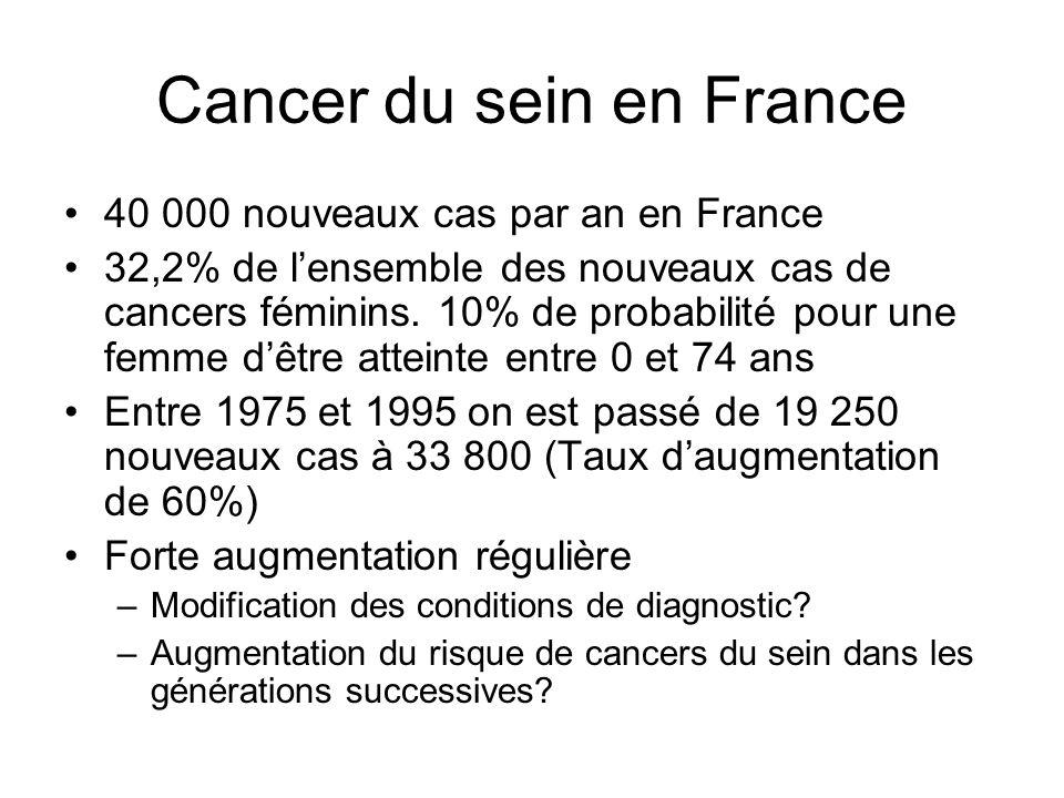 Cancer du sein en France 40 000 nouveaux cas par an en France 32,2% de lensemble des nouveaux cas de cancers féminins. 10% de probabilité pour une fem