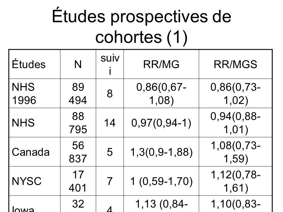 Études prospectives de cohortes (2) ÉtudesN suiv i RR/MGRR/MGS Hollande62 57331,08 (0,73-1,59)1,39 (0,94-2,06) Adventiste s 20 3416-1,21 (0,81-1,81) Suède61 47161 (0,76-1,32)1,09 (0,83-1,42) BCDDP40 02251,07 (0,86-1,32)1,12 (0,87-1,45) Californie 11552 6 20,8 (0,6-1,2)