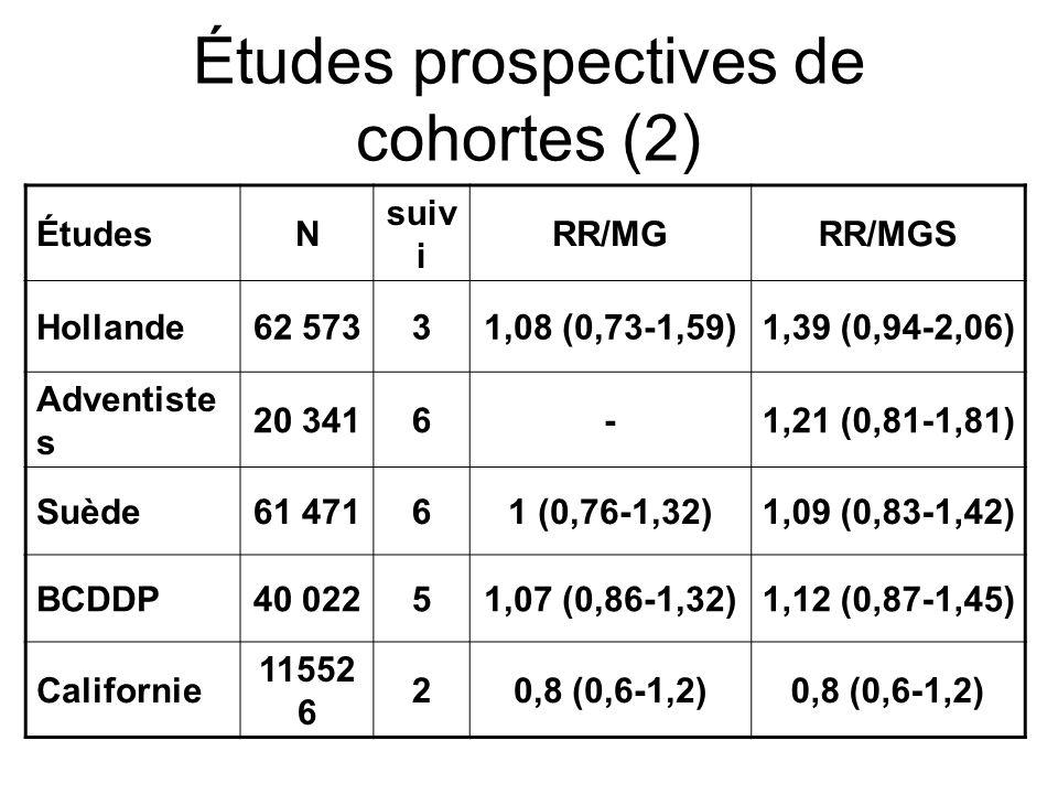 Matières grasses et cancer du sein Au total: pas dassociation mise en évidence dans les études de cohortes Étude « poulée » : 337 819 femmes dont 4980 atteintes dun cancer du sein RR = 1,05 (0,94-1,16) RR = 1,07 (0,95-1,20) AG saturés RR = 1,01 (0,88-1,16) mono-insaturés RR = 1,07 (0,97-1,17) poly-insaturés RR = 0,99 (0,87-1,13) MG dorigine animale RR = 1 (0,88-1,13) MG dorigine végétale NEJM; 1996: 334: 356-361