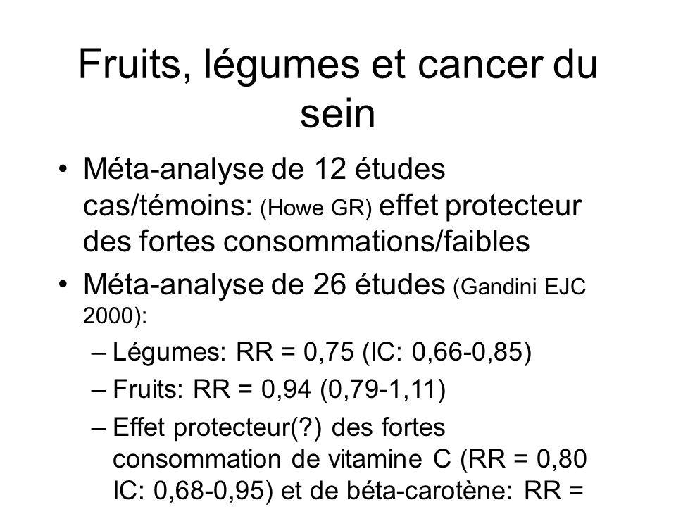 Fruits légumes et cancer du sein Revues de 8 études prospectives: 7377 femmes atteintes parmi 351 825 femmes étudiées: Fruits: RR = 0,93 (0,86-1,00) Légumes: RR = 0,96 (0,89-1,04) Aucun bénéfice mis en évidence quel que soit le type ou la variété de fruit ou de légume étudié Smith-Warner SA JAMA 2001; 285: 769-76