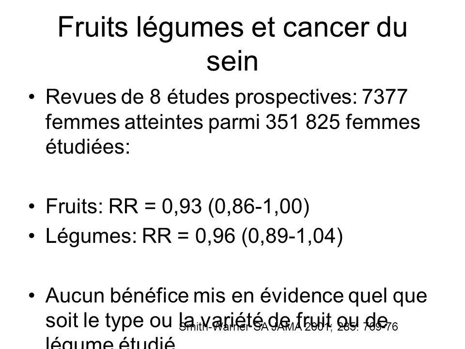 Fruits légumes et cancer du sein Étude EPIC, 285 526 femmes âgées de 25 à 70 ans et suivies entre 1992-1998 et 2002 3659 cancers du sein apparus Pas dassociation observée: –Légumes: RR = 0,98 (0,84-1,14) –Fruits: RR = 1,09 (0,94-1,25) –Jus de fruits et de légumes: RR = 1,05 (0,92- 1,2) Van Gils CH, JAMA 2005; 293: 183-93