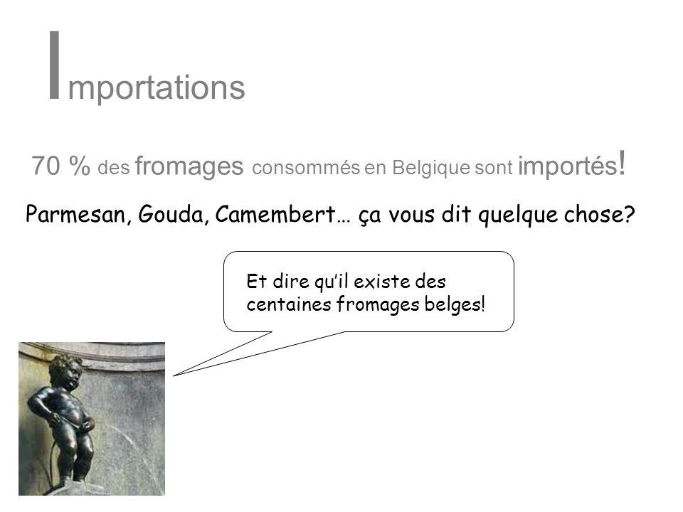 I mportations 70 % des fromages consommés en Belgique sont importés ! Et dire quil existe des centaines fromages belges! Parmesan, Gouda, Camembert… ç