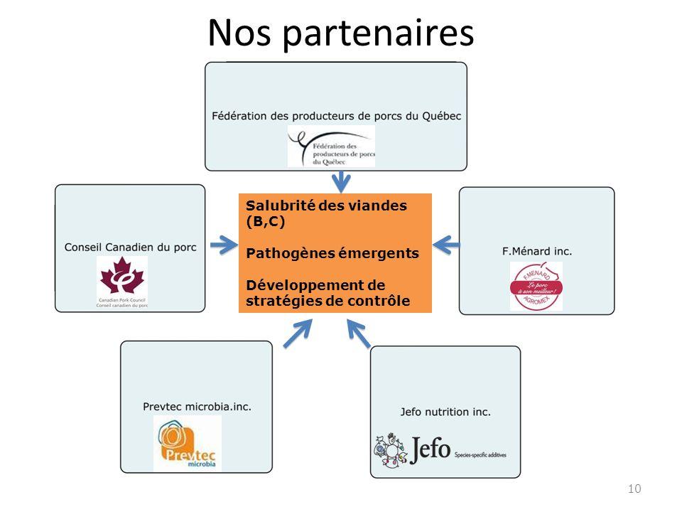 Nos partenaires 10 Salubrité des viandes (B,C) Pathogènes émergents Développement de stratégies de contrôle