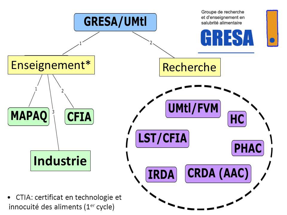 Recherche Enseignement* Industrie CTIA: certificat en technologie et innocuité des aliments (1 er cycle)