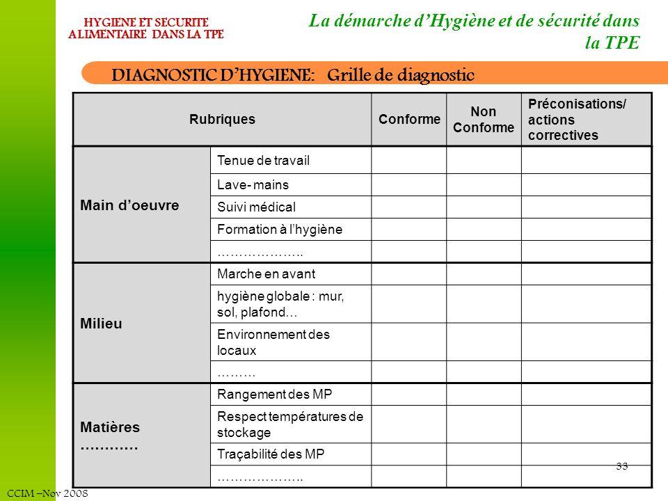 CCIM –Nov 2008 HYGIENE ET SECURITE ALIMENTAIRE DANS LA TPE 33 RubriquesConforme Non Conforme Préconisations/ actions correctives Main doeuvre Tenue de