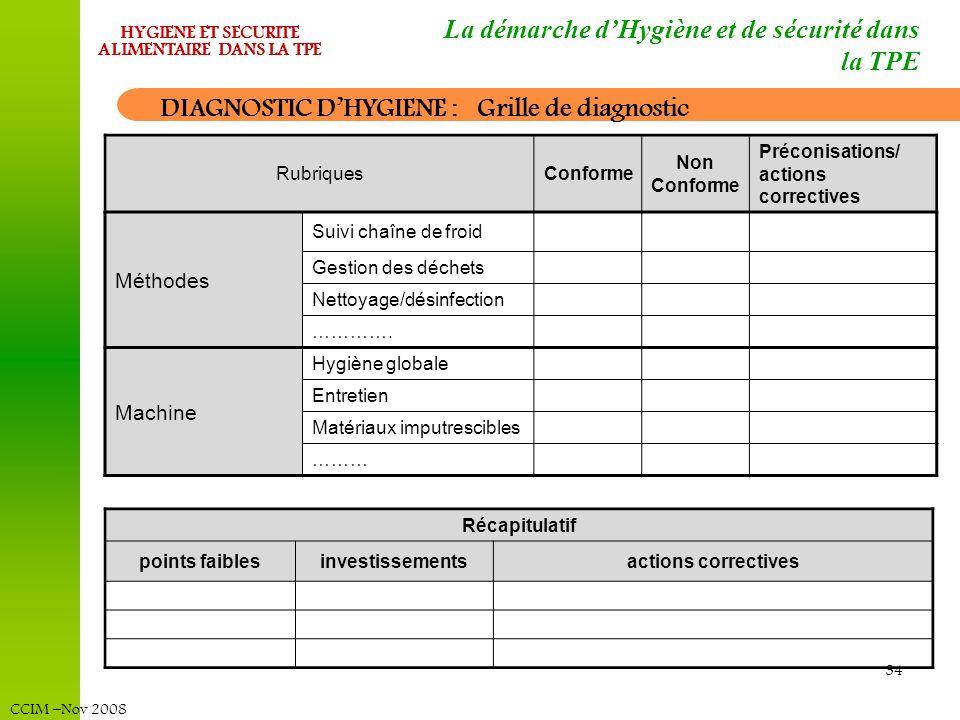 CCIM –Nov 2008 HYGIENE ET SECURITE ALIMENTAIRE DANS LA TPE 34 RubriquesConforme Non Conforme Préconisations/ actions correctives Méthodes Suivi chaîne