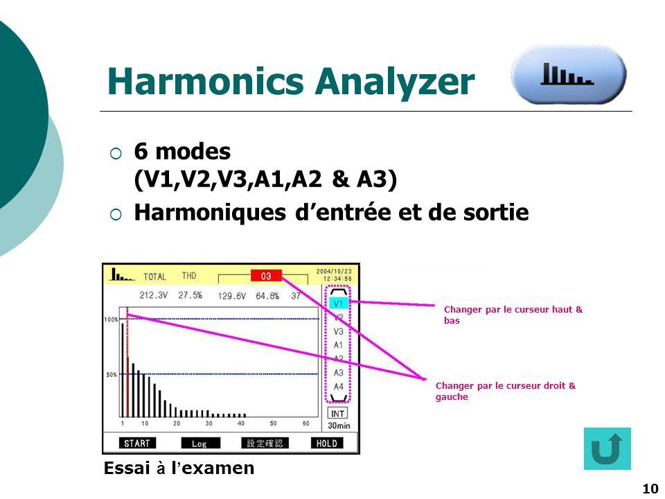 10 Harmonics Analyzer 6 modes (V1,V2,V3,A1,A2 & A3) Harmoniques dentrée et de sortie Changer par le curseur haut & bas Changer par le curseur droit &