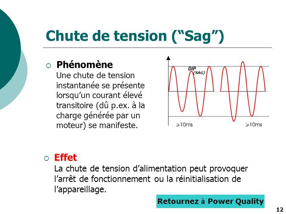 12 Chute de tension (Sag) Phénomène Une chute de tension instantanée se présente lorsquun courant élevé transitoire (dû p.ex. à la charge générée par
