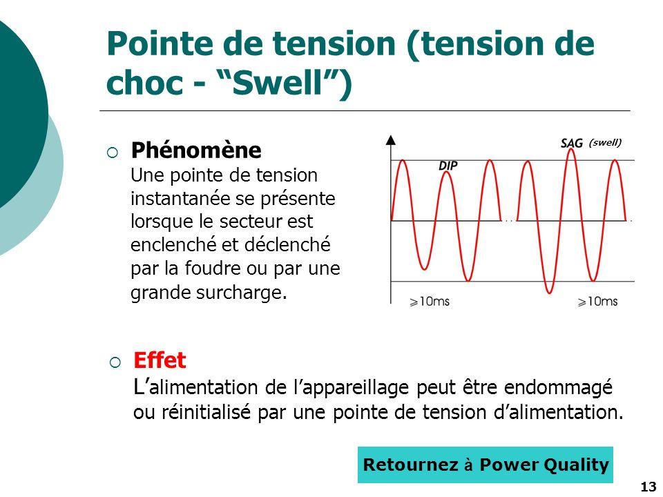 13 Pointe de tension (tension de choc - Swell) Phénomène Une pointe de tension instantanée se présente lorsque le secteur est enclenché et déclenché p
