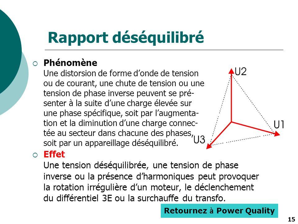 15 Rapport déséquilibré Phénomène Une distorsion de forme donde de tension ou de courant, une chute de tension ou une tension de phase inverse peuvent