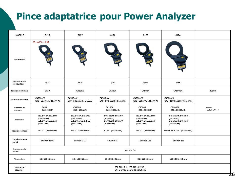 26 Pince adaptatrice pour Power Analyzer MODELE81288127812681258124 Apparence Diamètre du conducteur φ24 φ40 φ68 Tension nominaleCA5ACA100ACA200ACA500