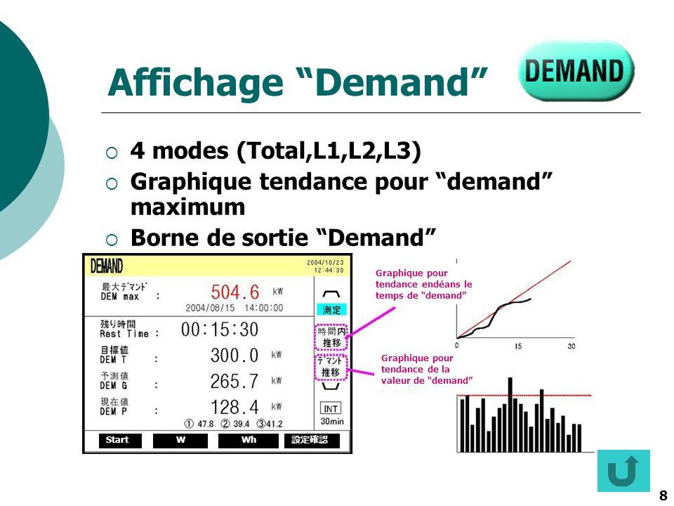 8 StartW Wh Graphique pour tendance endéans le temps de demand Graphique pour tendance de la valeur de demand Affichage Demand 4 modes (Total,L1,L2,L3