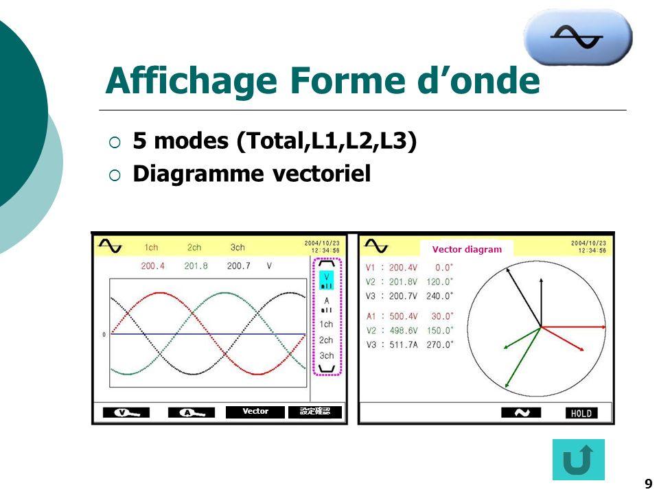 9 Affichage Forme donde 5 modes (Total,L1,L2,L3) Diagramme vectoriel Vector Vector diagram