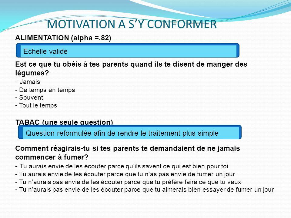 MOTIVATION A SY CONFORMER ALIMENTATION (alpha =.82) Est ce que tu obéis à tes parents quand ils te disent de manger des légumes.