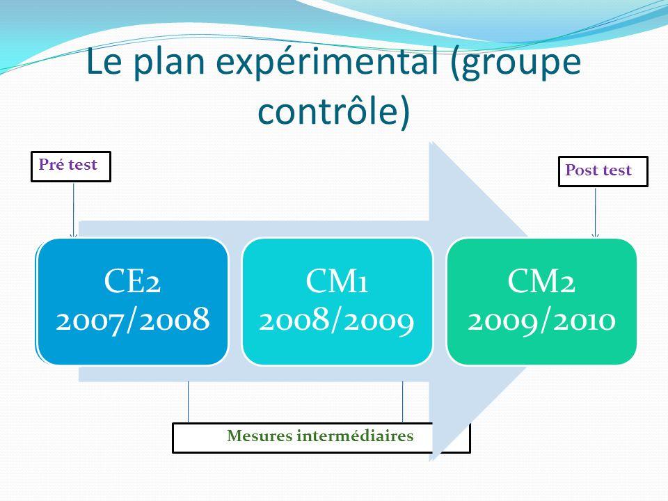 Le plan expérimental (groupe contrôle) CE2 2007/2008 CM1 2008/2009 CM2 2009/2010 Pré test Post test Mesures intermédiaires CE2 2007/2008 CM1 2008/2009 CM2 2009/2010