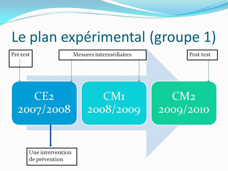 Le plan expérimental (groupe 1) CE2 2007/2008 CM1 2008/2009 CM2 2009/2010 Pré testPost testMesures intermédiaires Une intervention de prévention