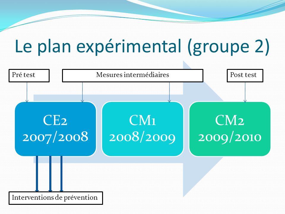 Le plan expérimental (groupe 2) CE2 2007/2008 CM1 2008/2009 CM2 2009/2010 Pré testPost testMesures intermédiaires Interventions de prévention