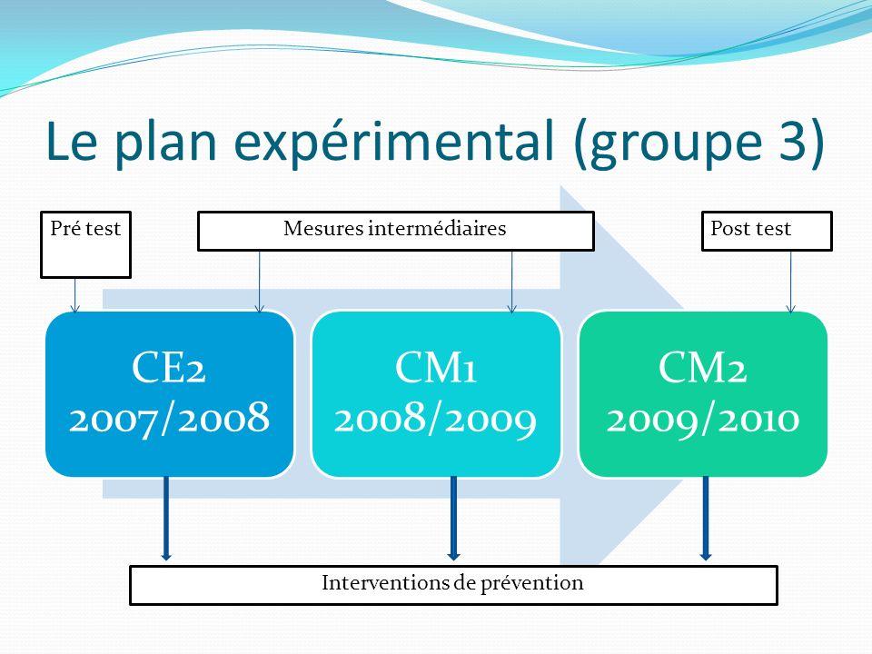 Le plan expérimental (groupe 3) CE2 2007/2008 CM1 2008/2009 CM2 2009/2010 Pré testMesures intermédiairesPost test Interventions de prévention