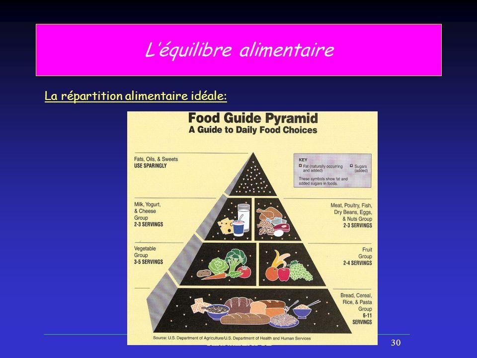 Christian LATGE30 Léquilibre alimentaire La répartition alimentaire idéale:
