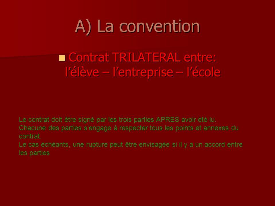 A) La convention Contrat TRILATERAL entre: lélève – lentreprise – lécole Contrat TRILATERAL entre: lélève – lentreprise – lécole Le contrat doit être signé par les trois parties APRES avoir été lu.