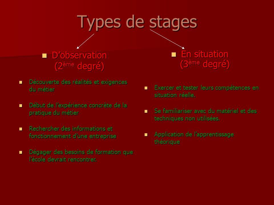 Types de stages Dobservation (2 ème degré) Dobservation (2 ème degré) En situation (3 ème degré) En situation (3 ème degré) Découverte des réalités et