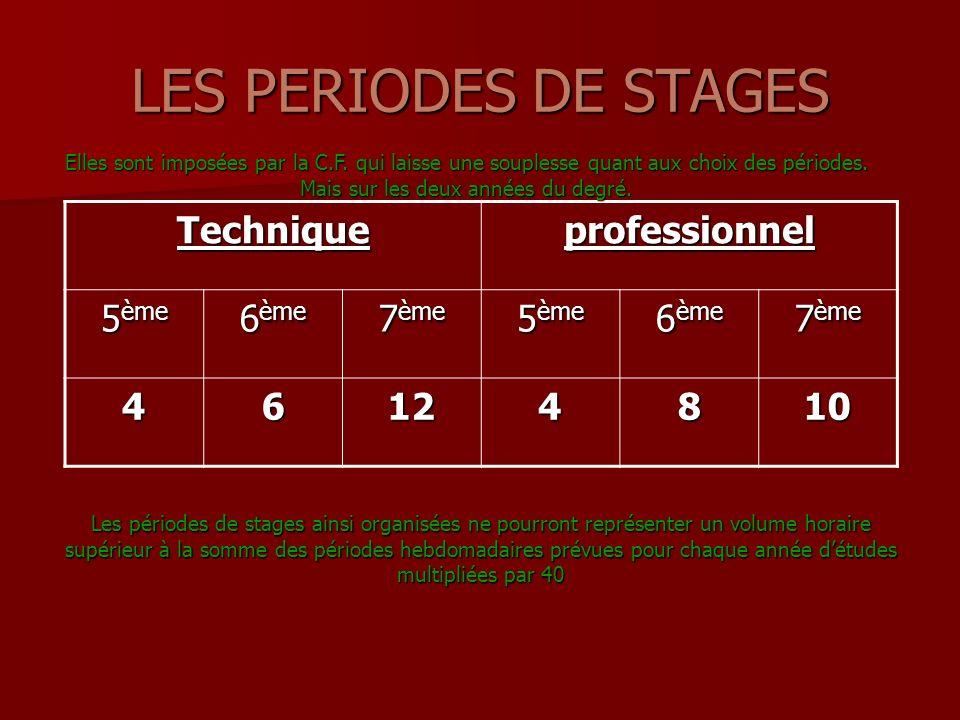 LES PERIODES DE STAGES Les périodes de stages ainsi organisées ne pourront représenter un volume horaire supérieur à la somme des périodes hebdomadaires prévues pour chaque année détudes multipliées par 40 Techniqueprofessionnel 5 ème 6 ème 7 ème 5 ème 6 ème 7 ème 46124810 Elles sont imposées par la C.F.