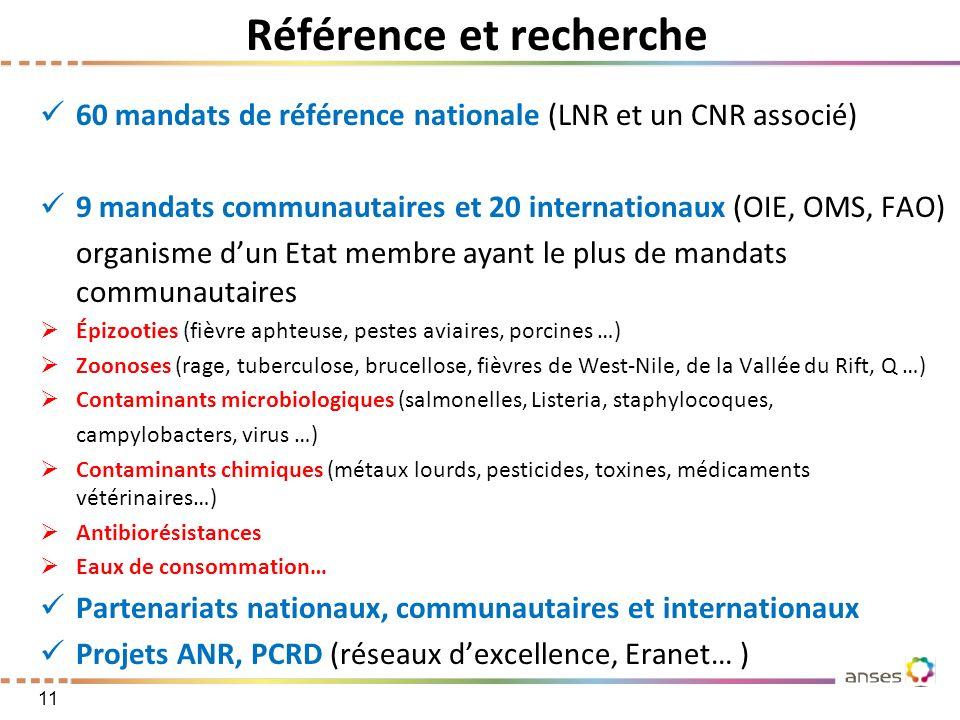 Référence et recherche 60 mandats de référence nationale (LNR et un CNR associé) 9 mandats communautaires et 20 internationaux (OIE, OMS, FAO) organis