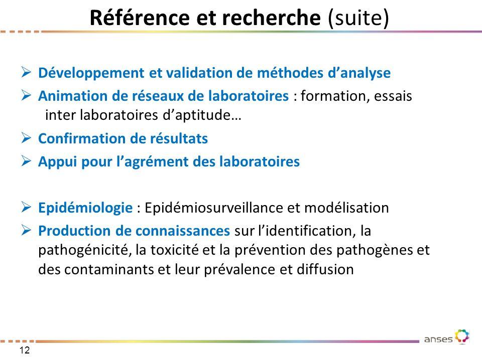 Référence et recherche (suite) Développement et validation de méthodes danalyse Animation de réseaux de laboratoires : formation, essais inter laborat
