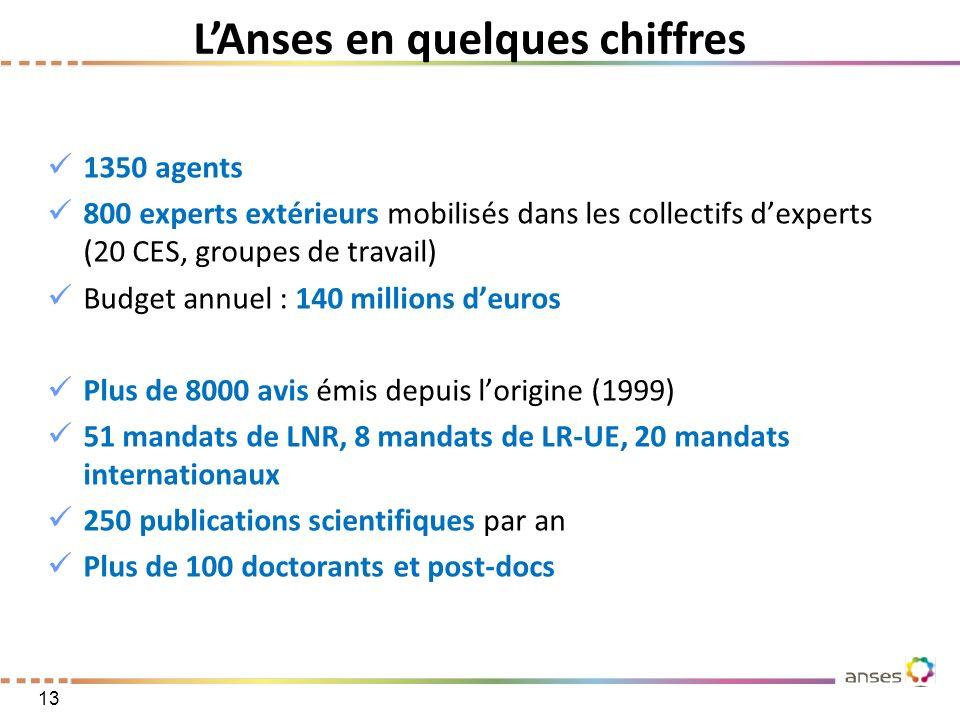 LAnses en quelques chiffres 1350 agents 800 experts extérieurs mobilisés dans les collectifs dexperts (20 CES, groupes de travail) Budget annuel : 140