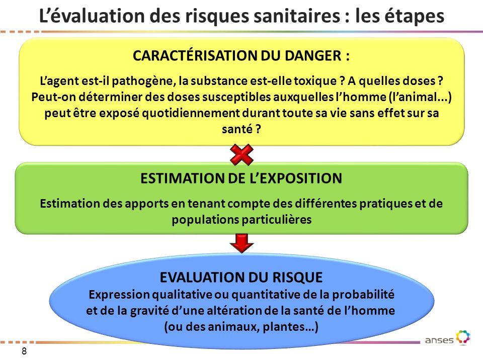 Lévaluation des risques sanitaires : les étapes CARACTÉRISATION DU DANGER : Lagent est-il pathogène, la substance est-elle toxique ? A quelles doses ?