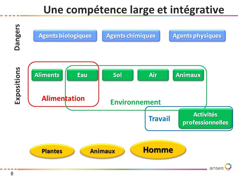 Alimentation Travail Environnement Une compétence large et intégrative Agents biologiques AirAir Agents chimiques Agents physiques EauEauSolSolAliment