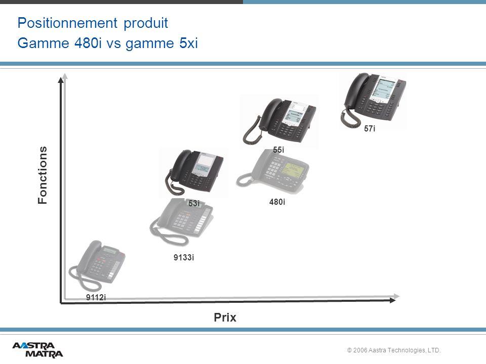 © 2006 Aastra Technologies, LTD. Positionnement produit Gamme 480i vs gamme 5xi Fonctions Prix 9112i 9133i 480i 53i 55i 57i