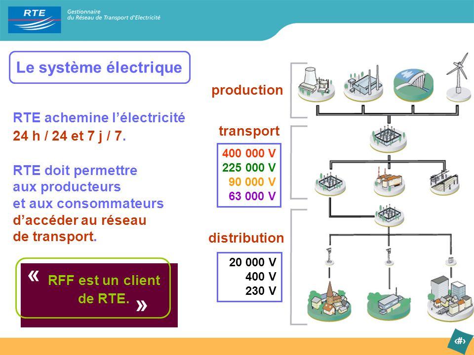 2 Le système électrique 400 000 V 225 000 V 90 000 V 63 000 V 20 000 V 400 V 230 V production transport distribution RTE achemine lélectricité 24 h /