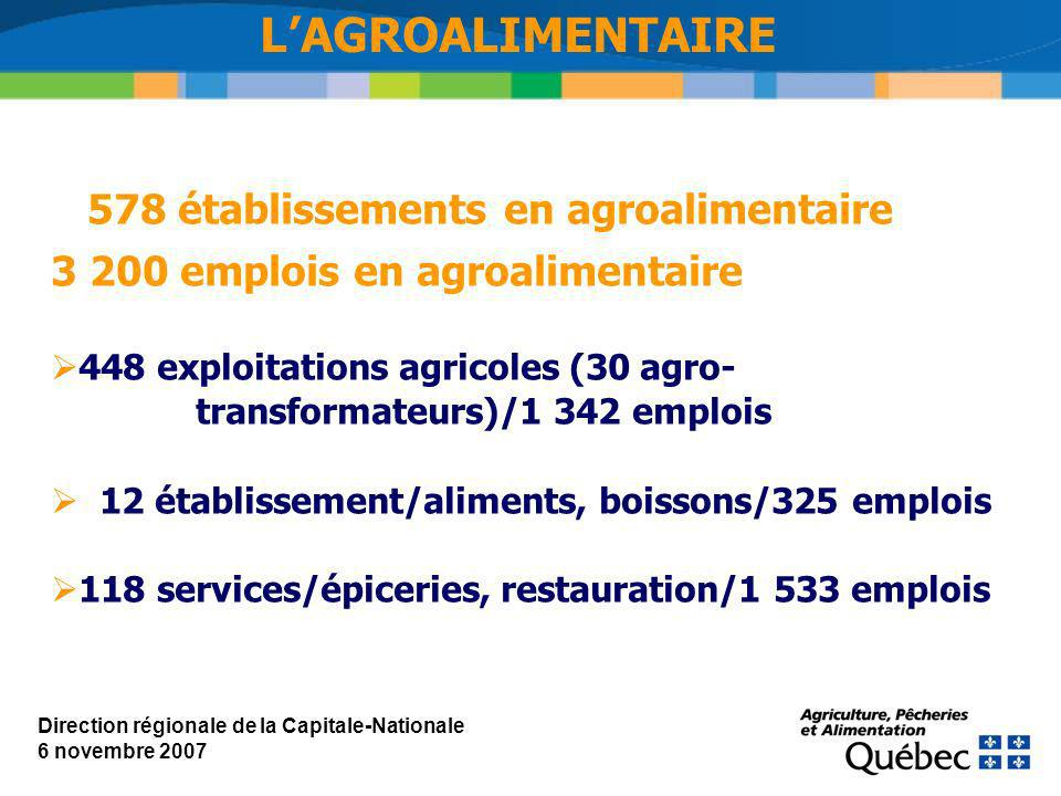 578 établissements en agroalimentaire 3 200 emplois en agroalimentaire 448 exploitations agricoles (30 agro- transformateurs)/1 342 emplois 12 établissement/aliments, boissons/325 emplois 118 services/épiceries, restauration/1 533 emplois LAGROALIMENTAIRE Direction régionale de la Capitale-Nationale 6 novembre 2007