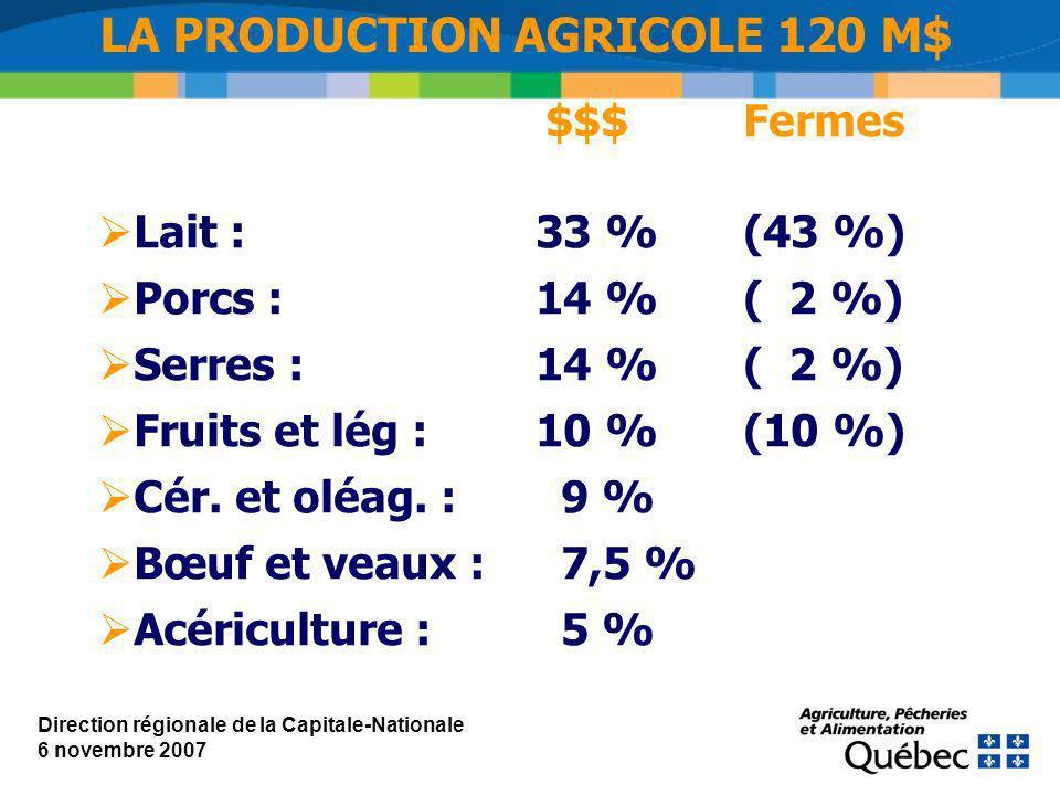 $$$Fermes Lait : 33 %(43 %) Porcs :14 % ( 2 %) Serres :14 %( 2 %) Fruits et lég :10 %(10 %) Cér.