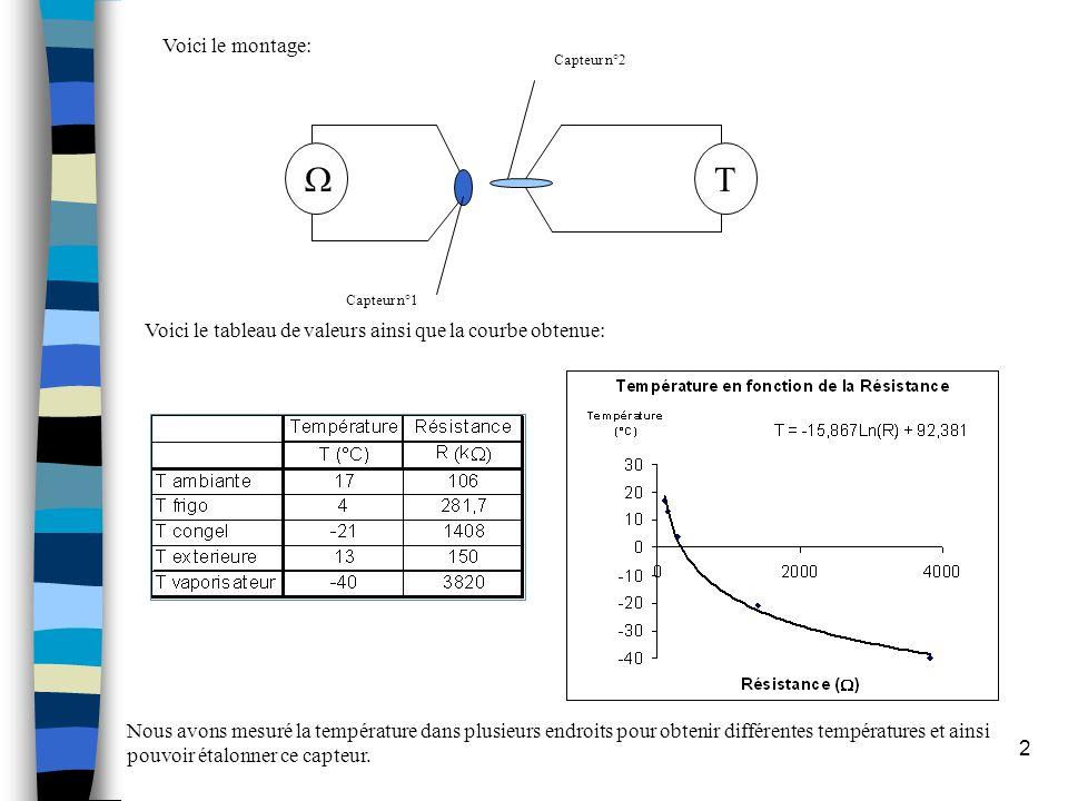 2 Voici le tableau de valeurs ainsi que la courbe obtenue: Nous avons mesuré la température dans plusieurs endroits pour obtenir différentes températu