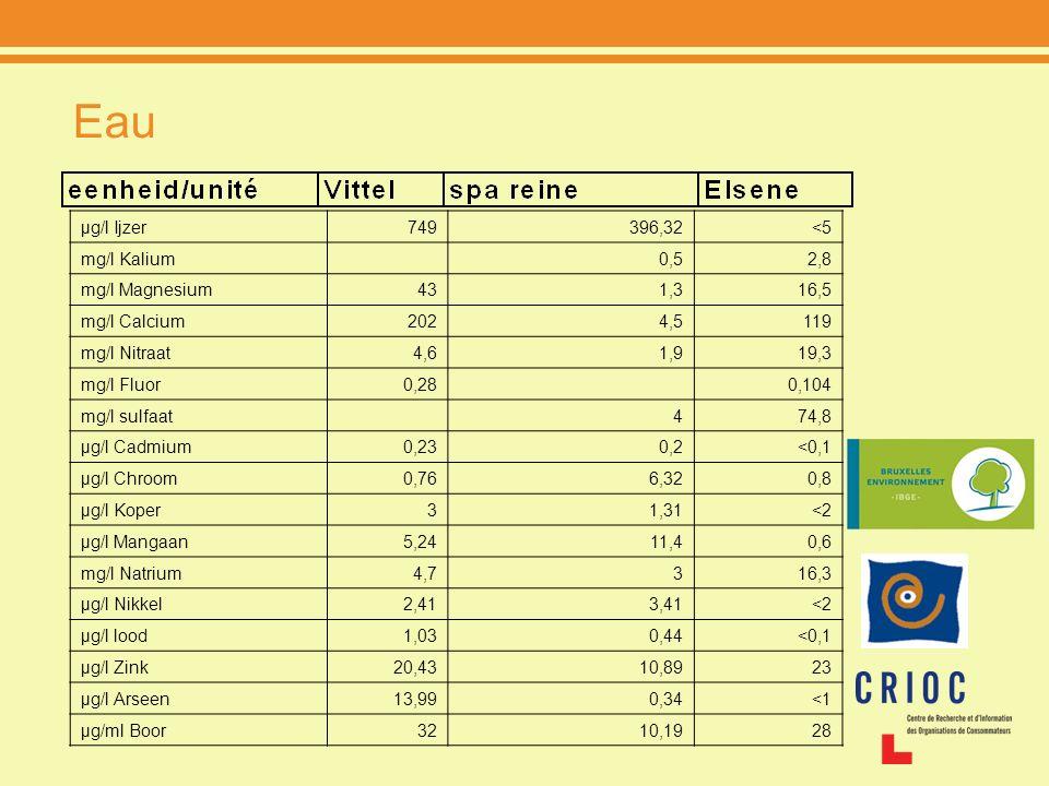 Eau µg/l Ijzer749396,32<5 mg/l Kalium 0,52,8 mg/l Magnesium431,316,5 mg/l Calcium2024,5119 mg/l Nitraat4,61,919,3 mg/l Fluor0,28 0,104 mg/l sulfaat 47