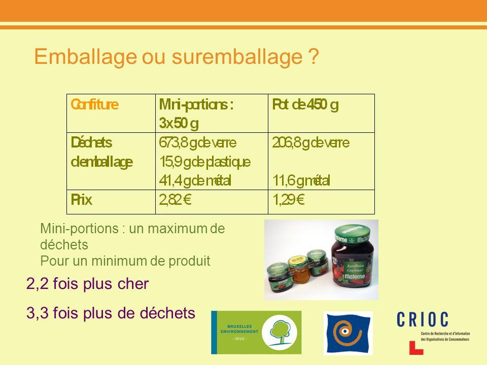 Emballage ou suremballage ? 2,2 fois plus cher 3,3 fois plus de déchets Mini-portions : un maximum de déchets Pour un minimum de produit