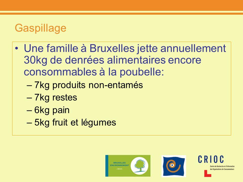 Gaspillage Une famille à Bruxelles jette annuellement 30kg de denrées alimentaires encore consommables à la poubelle: –7kg produits non-entamés –7kg r