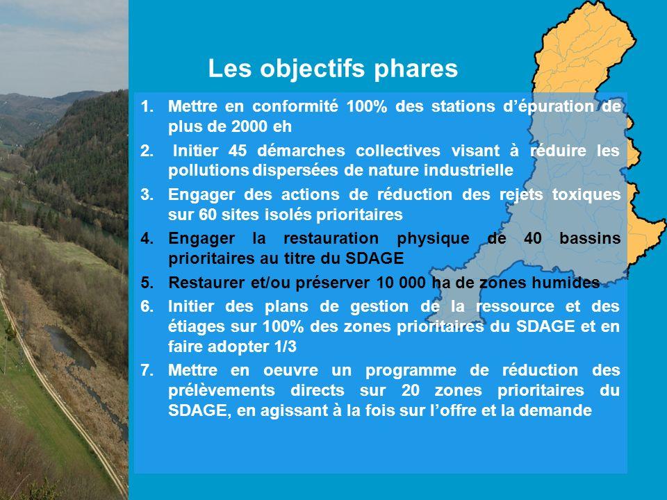 Les objectifs phares 8.Préserver les ressources stratégiques souterraines pour lalimentation en eau potable par la délimitation de 100% dentre elles et le soutien de premiers plans dactions opérationnels 9.Restaurer la qualité des eaux brutes dans au moins 40 bassins dalimentation touchés par des pollutions diffuses 10.Mettre en œuvre le réseau de contrôle opérationnel de la DCE et équiper 100% des bassins prioritaires du SDAGE pour le suivi de la ressource en eau 11.Favoriser lémergence dau moins 40 démarches de gestion locale sur les territoires orphelins prioritaires du SDAGE 12.Engager 25 nouvelles procédures contractuelles sur les territoires prioritaires du SDAGE 13.Mettre en place des plateformes régionales Education à lEnvironnement pour un Développement Durable 14.Dans le cadre de la solidarité rurale, consacrer 1/3 des aides aux travaux de remise à niveau des ouvrages vétustes