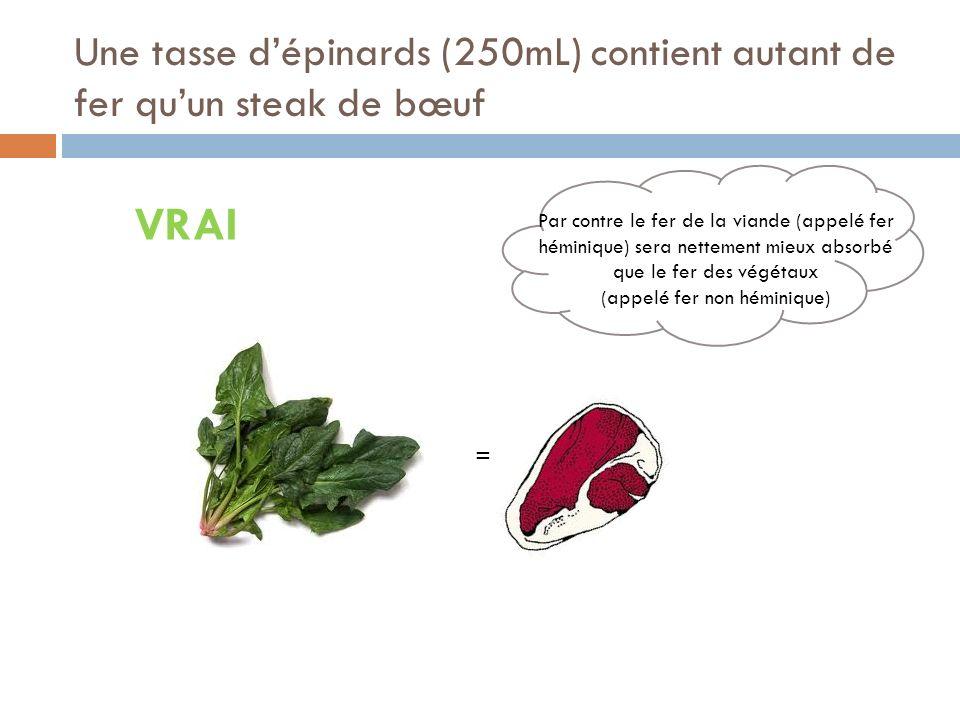 Une tasse dépinards (250mL) contient autant de fer quun steak de bœuf VRAI = Par contre le fer de la viande (appelé fer héminique) sera nettement mieux absorbé que le fer des végétaux (appelé fer non héminique)