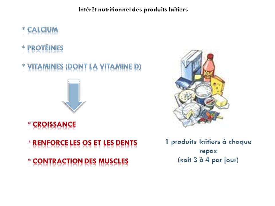 1 produits laitiers à chaque repas (soit 3 à 4 par jour) Intérêt nutritionnel des produits laitiers