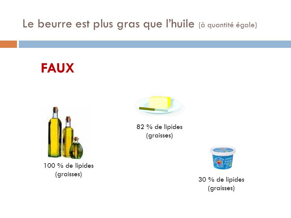 Le beurre est plus gras que lhuile (à quantité égale) FAUX 100 % de lipides (graisses) 82 % de lipides (graisses) 30 % de lipides (graisses)