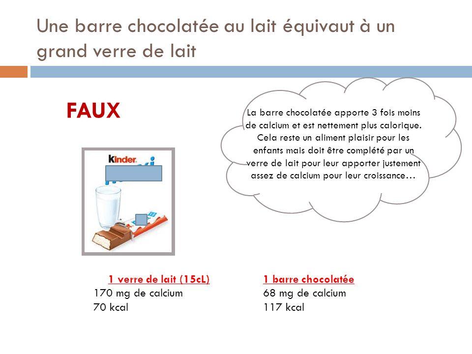Une barre chocolatée au lait équivaut à un grand verre de lait FAUX 1 verre de lait (15cL) 170 mg de calcium 70 kcal 1 barre chocolatée 68 mg de calcium 117 kcal La barre chocolatée apporte 3 fois moins de calcium et est nettement plus calorique.