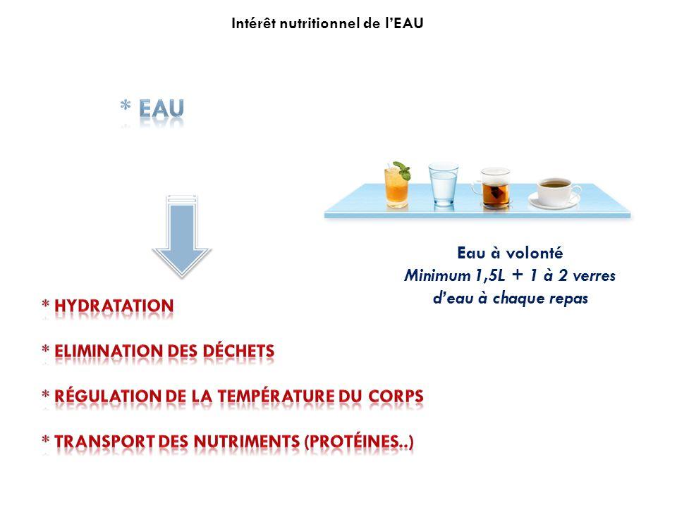 Eau à volonté Minimum 1,5L + 1 à 2 verres deau à chaque repas Intérêt nutritionnel de lEAU