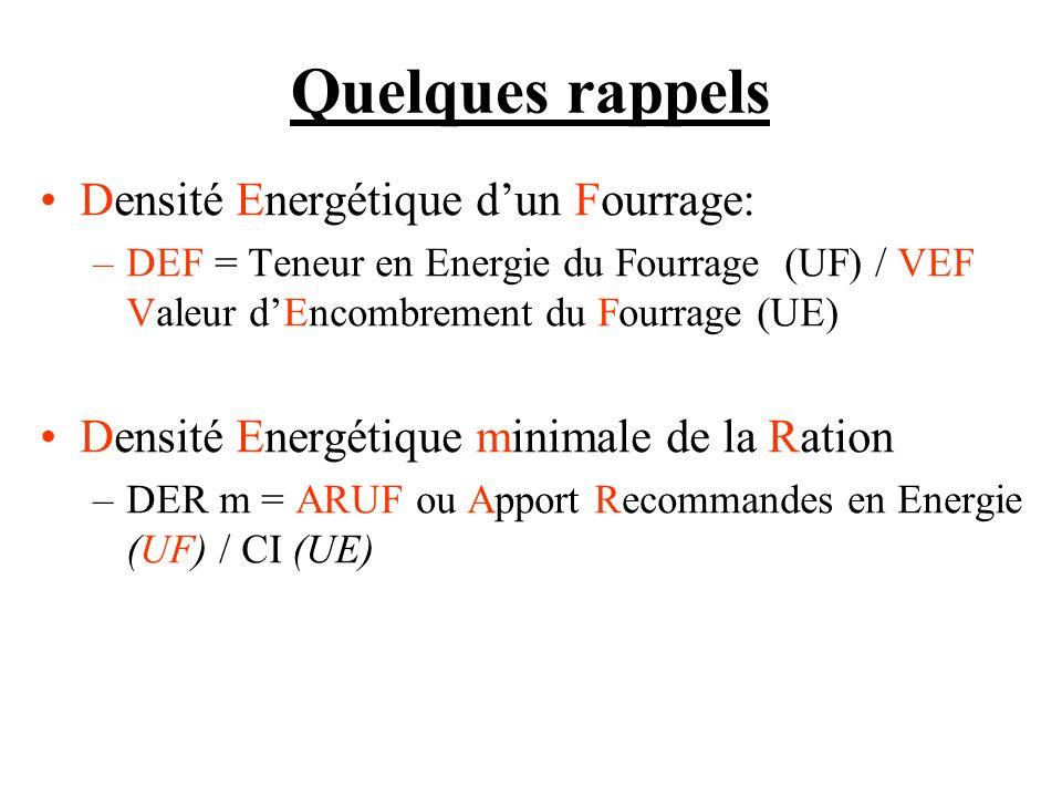 Quelques rappels Densité Energétique dun Fourrage: –DEF = Teneur en Energie du Fourrage (UF) / VEF Valeur dEncombrement du Fourrage (UE) Densité Energétique minimale de la Ration –DER m = ARUF ou Apport Recommandes en Energie (UF) / CI (UE)