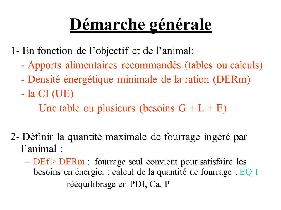 Démarche générale 1- En fonction de lobjectif et de lanimal: - Apports alimentaires recommandés (tables ou calculs) - Densité énergétique minimale de la ration (DERm) - la CI (UE) Une table ou plusieurs (besoins G + L + E) 2- Définir la quantité maximale de fourrage ingéré par lanimal : –DEf > DERm : fourrage seul convient pour satisfaire les besoins en énergie.