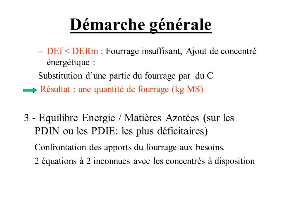 Démarche générale –DEf < DERm : Fourrage insuffisant, Ajout de concentré énergétique : Substitution dune partie du fourrage par du C Résultat : une quantité de fourrage (kg MS) 3 - Equilibre Energie / Matières Azotées (sur les PDIN ou les PDIE: les plus déficitaires) Confrontation des apports du fourrage aux besoins.