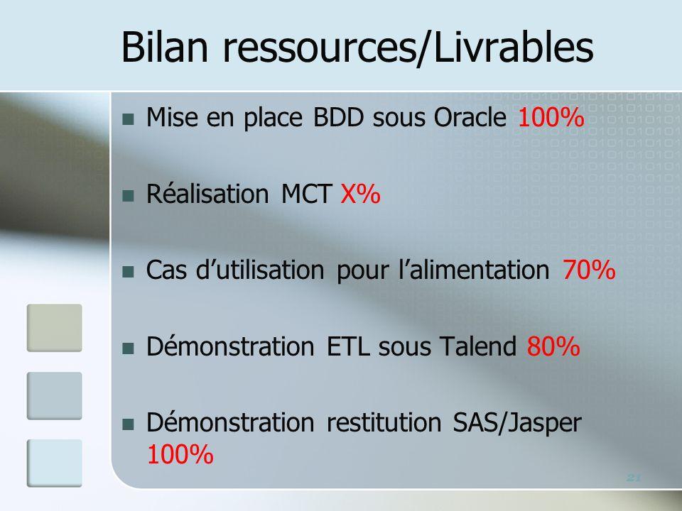 Bilan ressources/Livrables Mise en place BDD sous Oracle 100% Réalisation MCT X% Cas dutilisation pour lalimentation 70% Démonstration ETL sous Talend 80% Démonstration restitution SAS/Jasper 100% 21